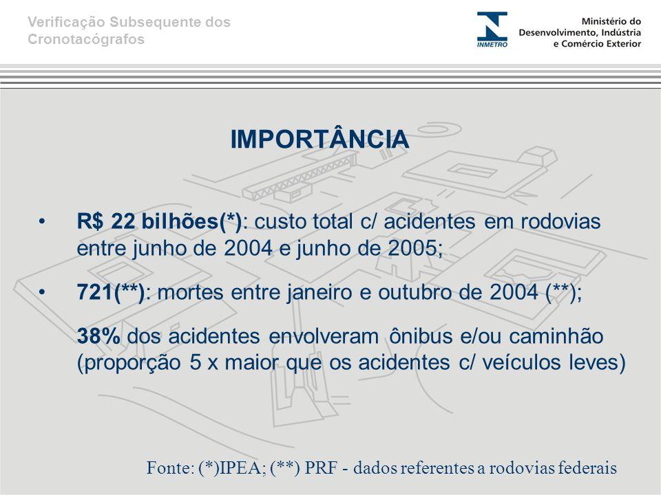 Capacidade em 31/12/2009 Capacidade em 30/10/2010 Capacidade até 31/12/2010 Capacidade até 30/05/2011 Capacidade até 31/12/2011 Nº Postos 3382100117/122180 Ensaios-CV 28.00070.00080.00090.000150.000 Selagem-CP 100.000300.000 400.000500.000 CAPACIDADE MENSAL DE ATENDIMENTO Verificação Subsequente dos Cronotacógrafos Ensaios: ABRIL / 2011 22.611 (25%) Selagens: ABRIL / 2011 26.783 (7%)