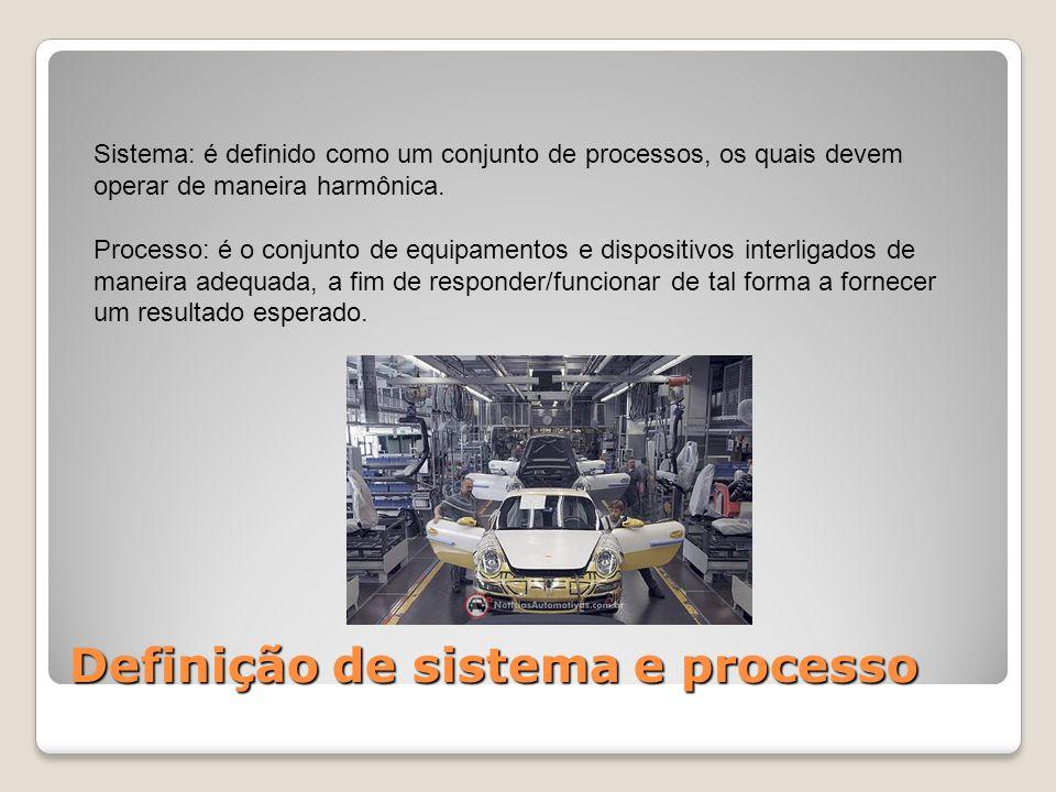 Definição de sistema e processo Sistema: é definido como um conjunto de processos, os quais devem operar de maneira harmônica. Processo: é o conjunto