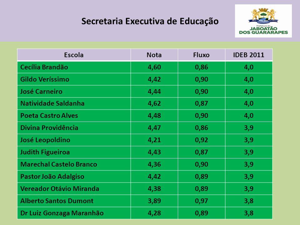 Secretaria Executiva de Educação EscolaNotaFluxoIDEB 2011 Cecília Brandão4,600,864,0 Gildo Veríssimo4,420,904,0 José Carneiro4,440,904,0 Natividade Sa