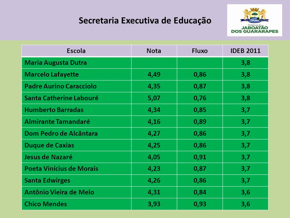 Secretaria Executiva de Educação EscolaNotaFluxoIDEB 2011 Maria Augusta Dutra3,8 Marcelo Lafayette4,490,863,8 Padre Aurino Caracciolo4,350,873,8 Santa