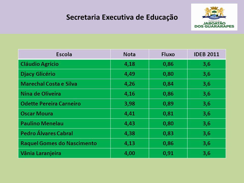 Secretaria Executiva de Educação EscolaNotaFluxoIDEB 2011 Cláudio Agrício4,180,863,6 Djacy Glicério4,490,803,6 Marechal Costa e Silva4,260,843,6 Nina