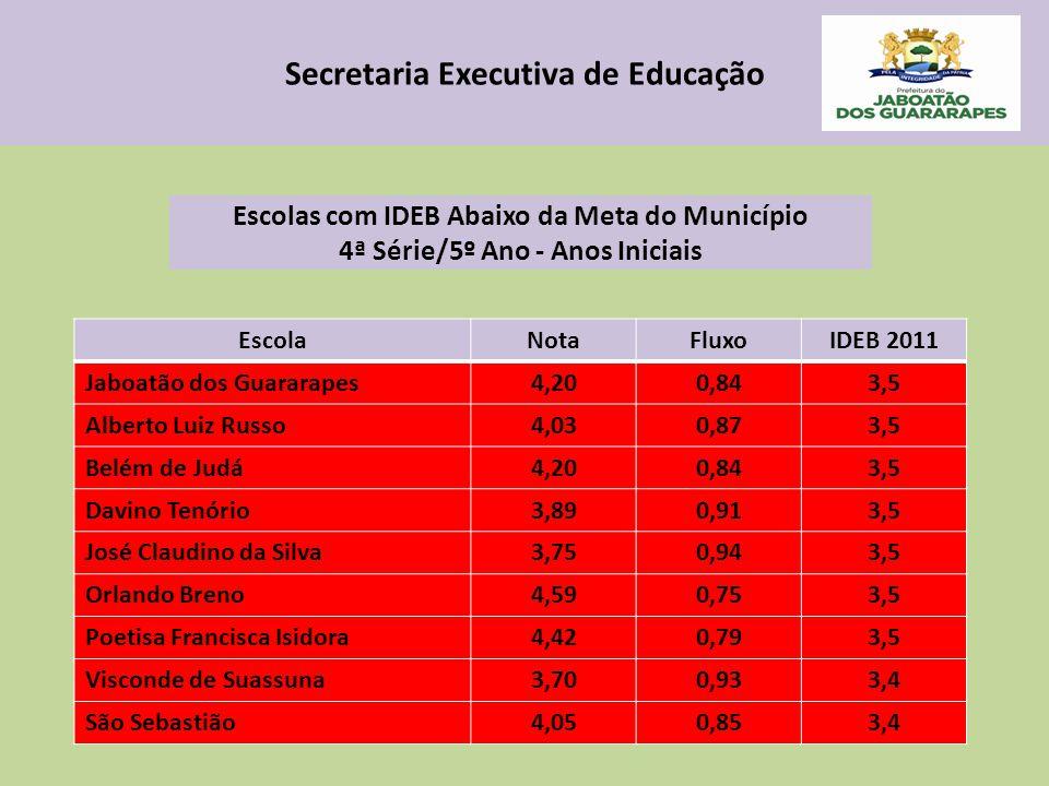 Secretaria Executiva de Educação EscolaNotaFluxoIDEB 2011 Jaboatão dos Guararapes4,200,843,5 Alberto Luiz Russo4,030,873,5 Belém de Judá4,200,843,5 Davino Tenório3,890,913,5 José Claudino da Silva3,750,943,5 Orlando Breno4,590,753,5 Poetisa Francisca Isidora4,420,793,5 Visconde de Suassuna3,700,933,4 São Sebastião4,050,853,4 Escolas com IDEB Abaixo da Meta do Município 4ª Série/5º Ano - Anos Iniciais