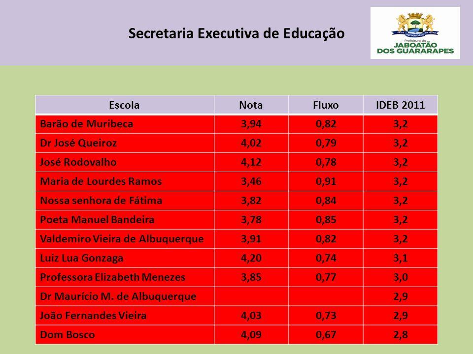 Secretaria Executiva de Educação EscolaNotaFluxoIDEB 2011 Barão de Muribeca3,940,823,2 Dr José Queiroz4,020,793,2 José Rodovalho4,120,783,2 Maria de L