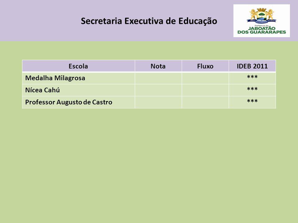 Secretaria Executiva de Educação EscolaNotaFluxoIDEB 2011 Medalha Milagrosa*** Nícea Cahú*** Professor Augusto de Castro***
