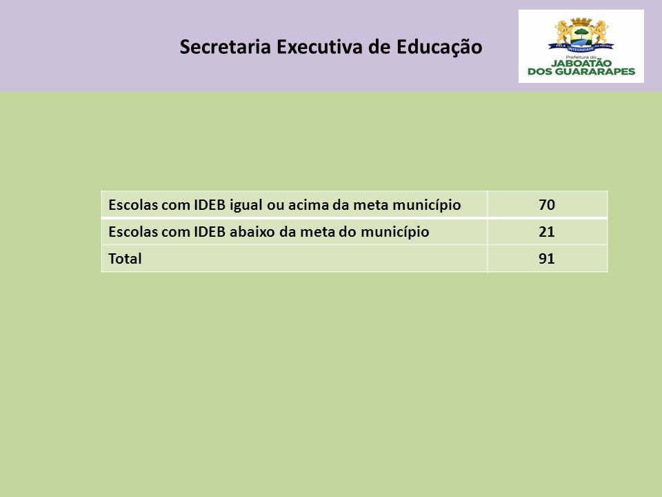 Secretaria Executiva de Educação Escolas com IDEB igual ou acima da meta município70 Escolas com IDEB abaixo da meta do município21 Total91