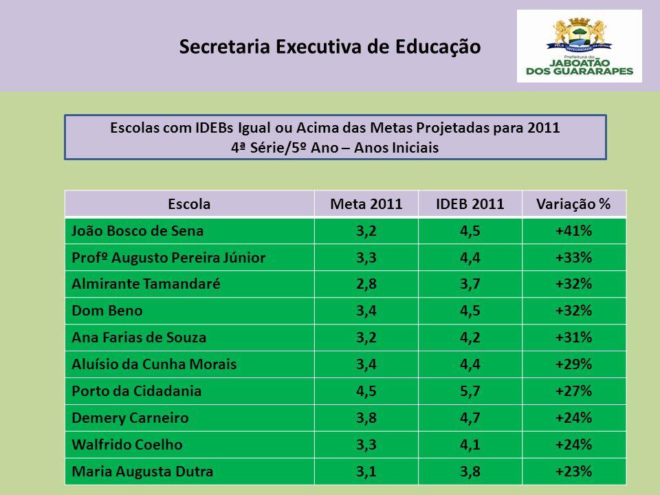 Secretaria Executiva de Educação EscolaMeta 2011IDEB 2011Variação % João Bosco de Sena3,24,5+41% Profº Augusto Pereira Júnior3,34,4+33% Almirante Tamandaré2,83,7+32% Dom Beno3,44,5+32% Ana Farias de Souza3,24,2+31% Aluísio da Cunha Morais3,44,4+29% Porto da Cidadania4,55,7+27% Demery Carneiro3,84,7+24% Walfrido Coelho3,34,1+24% Maria Augusta Dutra3,13,8+23% Escolas com IDEBs Igual ou Acima das Metas Projetadas para 2011 4ª Série/5º Ano – Anos Iniciais