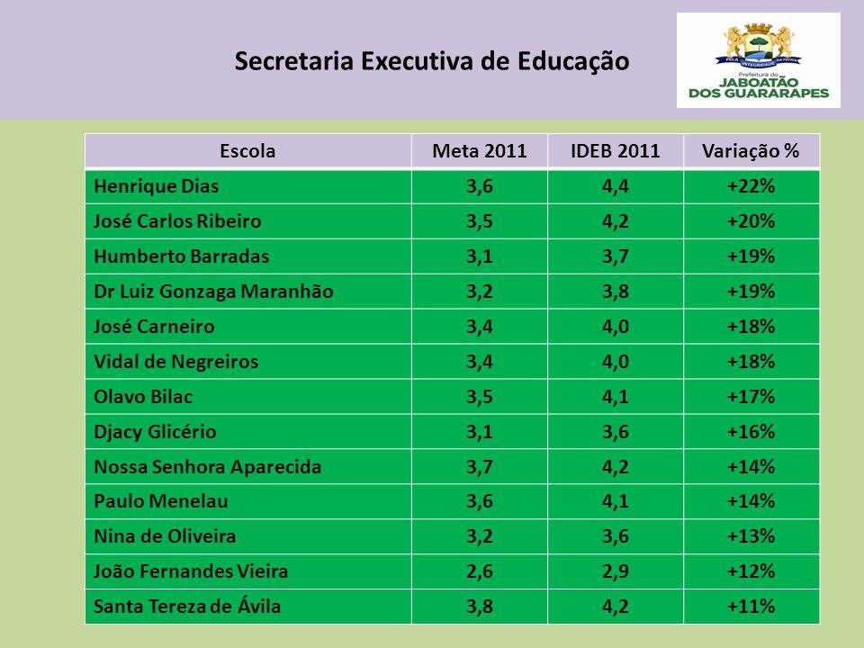 Secretaria Executiva de Educação EscolaMeta 2011IDEB 2011Variação % Henrique Dias3,64,4+22% José Carlos Ribeiro3,54,2+20% Humberto Barradas3,13,7+19% Dr Luiz Gonzaga Maranhão3,23,8+19% José Carneiro3,44,0+18% Vidal de Negreiros3,44,0+18% Olavo Bilac3,54,1+17% Djacy Glicério3,13,6+16% Nossa Senhora Aparecida3,74,2+14% Paulo Menelau3,64,1+14% Nina de Oliveira3,23,6+13% João Fernandes Vieira2,62,9+12% Santa Tereza de Ávila3,84,2+11%