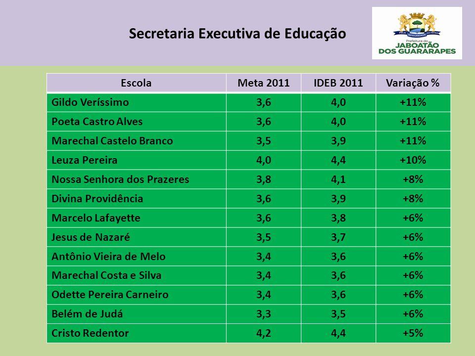 Secretaria Executiva de Educação EscolaMeta 2011IDEB 2011Variação % Gildo Veríssimo3,64,0+11% Poeta Castro Alves3,64,0+11% Marechal Castelo Branco3,53,9+11% Leuza Pereira4,04,4+10% Nossa Senhora dos Prazeres3,84,1+8% Divina Providência3,63,9+8% Marcelo Lafayette3,63,8+6% Jesus de Nazaré3,53,7+6% Antônio Vieira de Melo3,43,6+6% Marechal Costa e Silva3,43,6+6% Odette Pereira Carneiro3,43,6+6% Belém de Judá3,33,5+6% Cristo Redentor4,24,4+5%