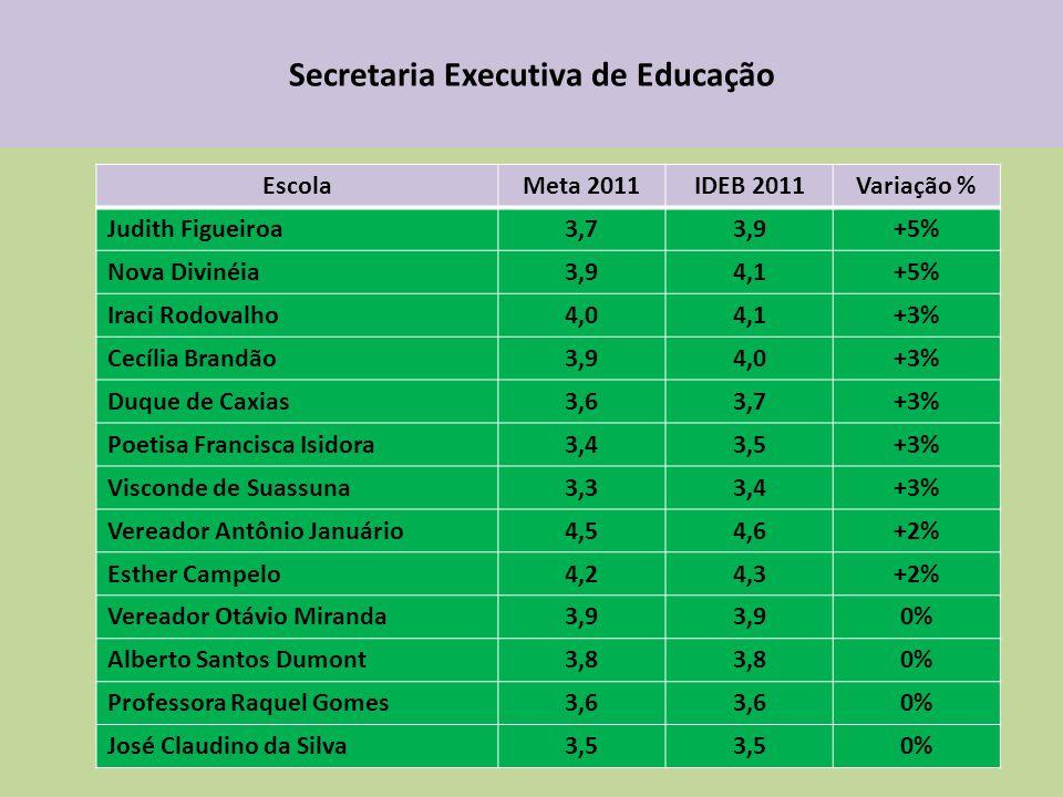 Secretaria Executiva de Educação EscolaMeta 2011IDEB 2011Variação % Judith Figueiroa3,73,9+5% Nova Divinéia3,94,1+5% Iraci Rodovalho4,04,1+3% Cecília Brandão3,94,0+3% Duque de Caxias3,63,7+3% Poetisa Francisca Isidora3,43,5+3% Visconde de Suassuna3,33,4+3% Vereador Antônio Januário4,54,6+2% Esther Campelo4,24,3+2% Vereador Otávio Miranda3,9 0% Alberto Santos Dumont3,8 0% Professora Raquel Gomes3,6 0% José Claudino da Silva3,5 0%