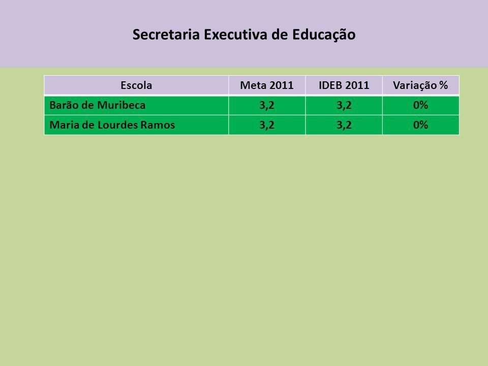 Secretaria Executiva de Educação EscolaMeta 2011IDEB 2011Variação % Barão de Muribeca3,2 0% Maria de Lourdes Ramos3,2 0%
