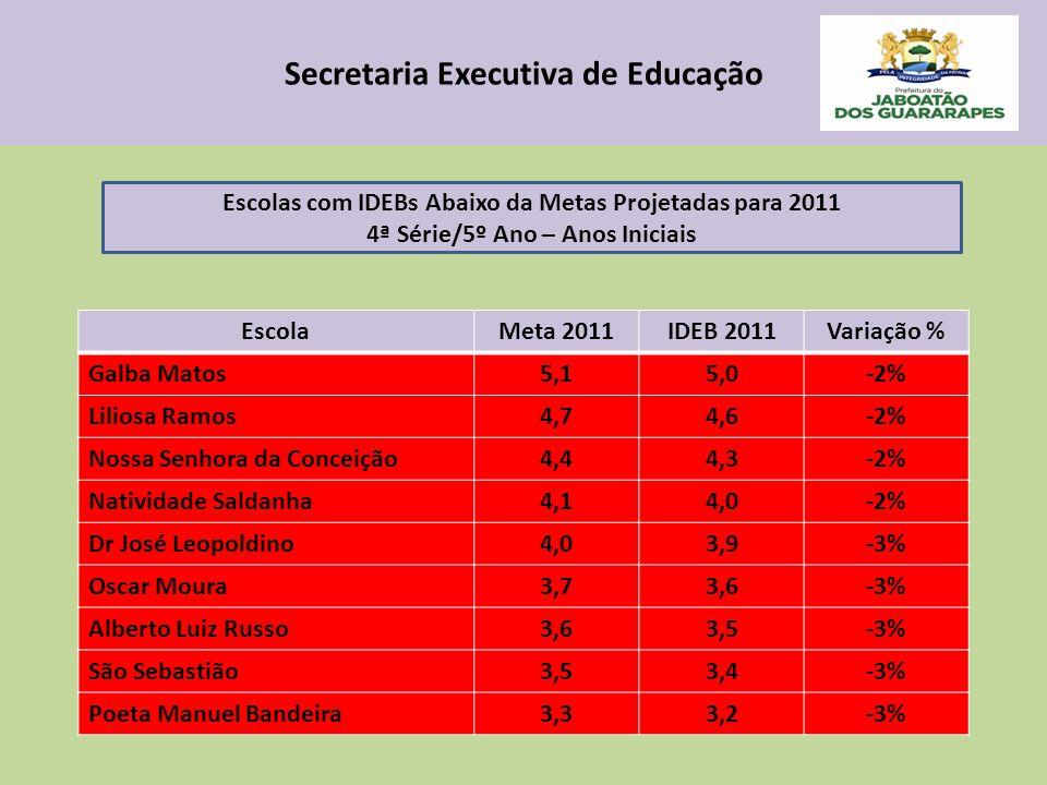 Secretaria Executiva de Educação EscolaMeta 2011IDEB 2011Variação % Galba Matos5,15,0-2% Liliosa Ramos4,74,6-2% Nossa Senhora da Conceição4,44,3-2% Natividade Saldanha4,14,0-2% Dr José Leopoldino4,03,9-3% Oscar Moura3,73,6-3% Alberto Luiz Russo3,63,5-3% São Sebastião3,53,4-3% Poeta Manuel Bandeira3,33,2-3% Escolas com IDEBs Abaixo da Metas Projetadas para 2011 4ª Série/5º Ano – Anos Iniciais