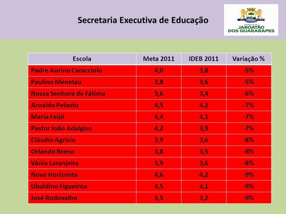 Secretaria Executiva de Educação EscolaMeta 2011IDEB 2011Variação % Padre Aurino Caracciolo4,03,8-5% Paulino Menelau3,83,6-5% Nossa Senhora de Fátima3,63,4-6% Arnaldo Peixoto4,54,2-7% Maria Feijó4,44,1-7% Pastor João Adalgiso4,23,9-7% Cláudio Agrício3,93,6-8% Orlando Breno3,83,5-8% Vânia Laranjeira3,93,6-8% Novo Horizonte4,64,2-9% Ubaldino Figueiroa4,54,1-9% José Rodovalho3,53,2-9%