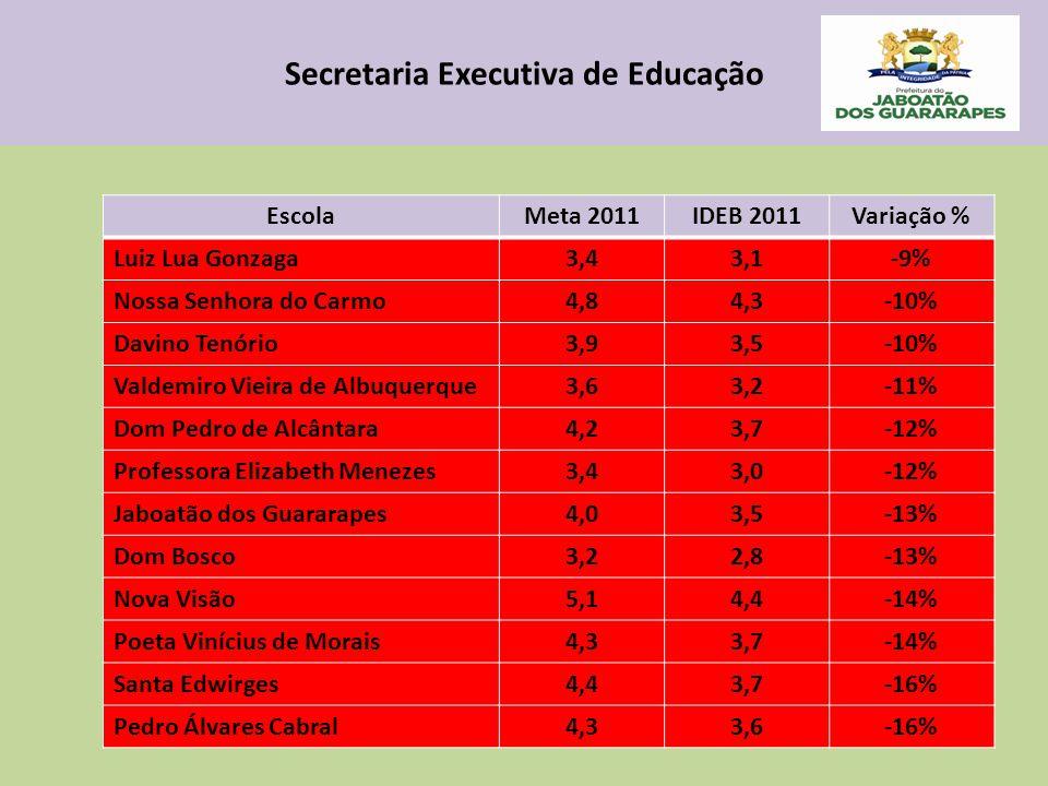 Secretaria Executiva de Educação EscolaMeta 2011IDEB 2011Variação % Luiz Lua Gonzaga3,43,1-9% Nossa Senhora do Carmo4,84,3-10% Davino Tenório3,93,5-10% Valdemiro Vieira de Albuquerque3,63,2-11% Dom Pedro de Alcântara4,23,7-12% Professora Elizabeth Menezes3,43,0-12% Jaboatão dos Guararapes4,03,5-13% Dom Bosco3,22,8-13% Nova Visão5,14,4-14% Poeta Vinícius de Morais4,33,7-14% Santa Edwirges4,43,7-16% Pedro Álvares Cabral4,33,6-16%