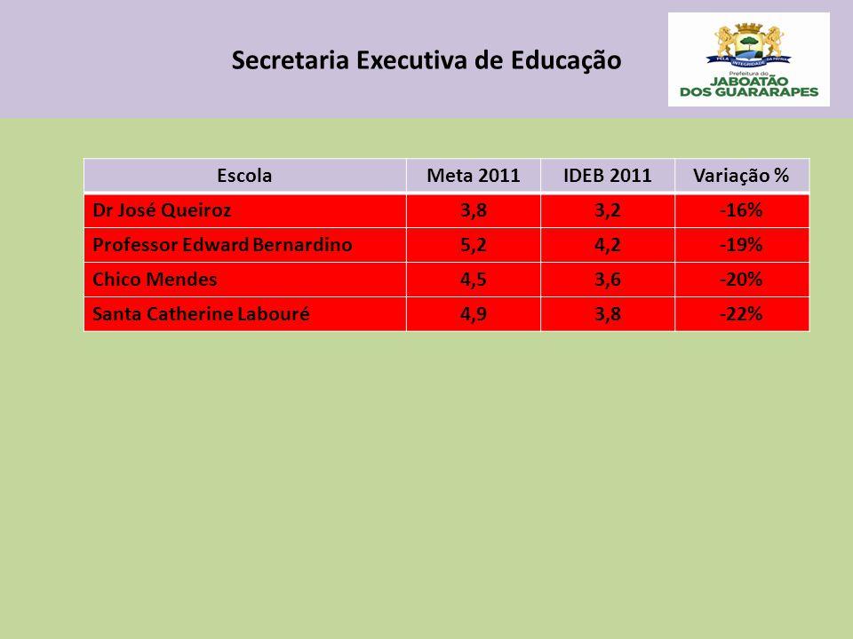 Secretaria Executiva de Educação EscolaMeta 2011IDEB 2011Variação % Dr José Queiroz3,83,2-16% Professor Edward Bernardino5,24,2-19% Chico Mendes4,53,6-20% Santa Catherine Labouré4,93,8-22%
