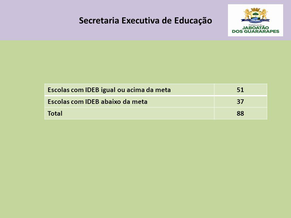Secretaria Executiva de Educação Escolas com IDEB igual ou acima da meta51 Escolas com IDEB abaixo da meta37 Total88