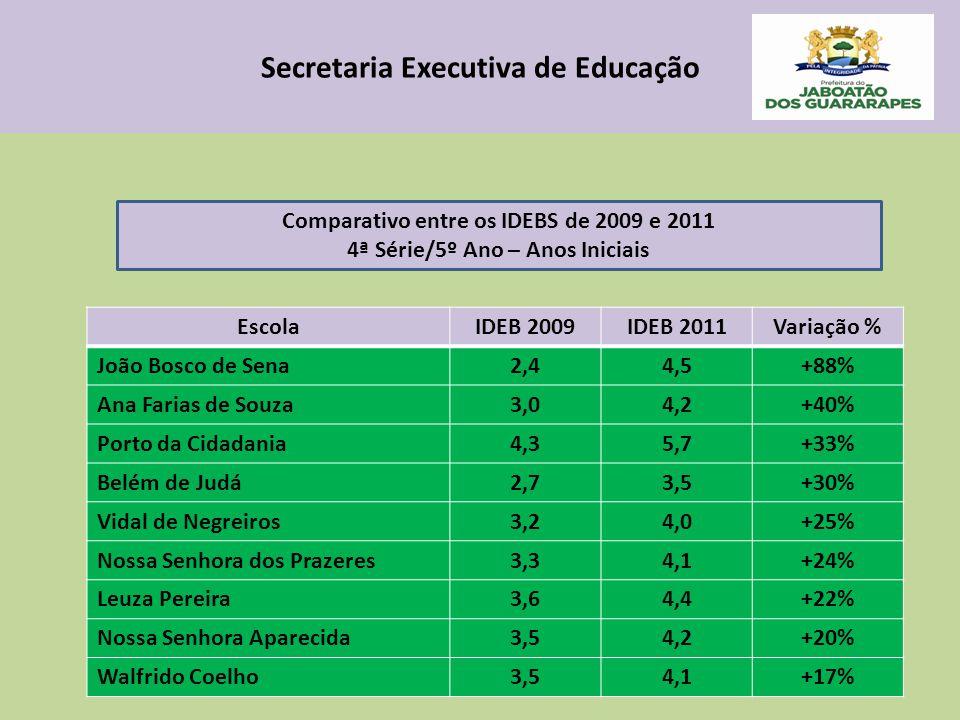 Secretaria Executiva de Educação EscolaIDEB 2009IDEB 2011Variação % João Bosco de Sena2,44,5+88% Ana Farias de Souza3,04,2+40% Porto da Cidadania4,35,7+33% Belém de Judá2,73,5+30% Vidal de Negreiros3,24,0+25% Nossa Senhora dos Prazeres3,34,1+24% Leuza Pereira3,64,4+22% Nossa Senhora Aparecida3,54,2+20% Walfrido Coelho3,54,1+17% Comparativo entre os IDEBS de 2009 e 2011 4ª Série/5º Ano – Anos Iniciais