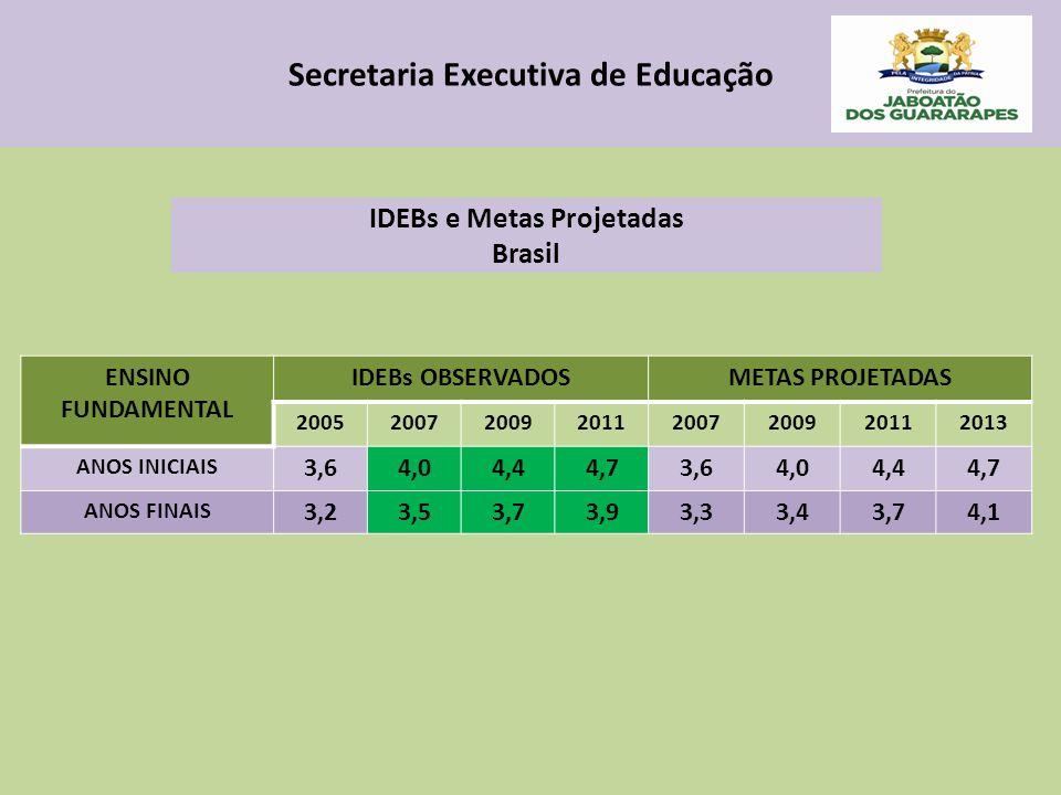 Secretaria Executiva de Educação IDEBs e Metas Projetadas Brasil ENSINO FUNDAMENTAL IDEBs OBSERVADOSMETAS PROJETADAS 20052007200920112007200920112013 ANOS INICIAIS 3,64,04,44,73,64,04,44,7 ANOS FINAIS 3,23,53,73,93,33,43,74,1