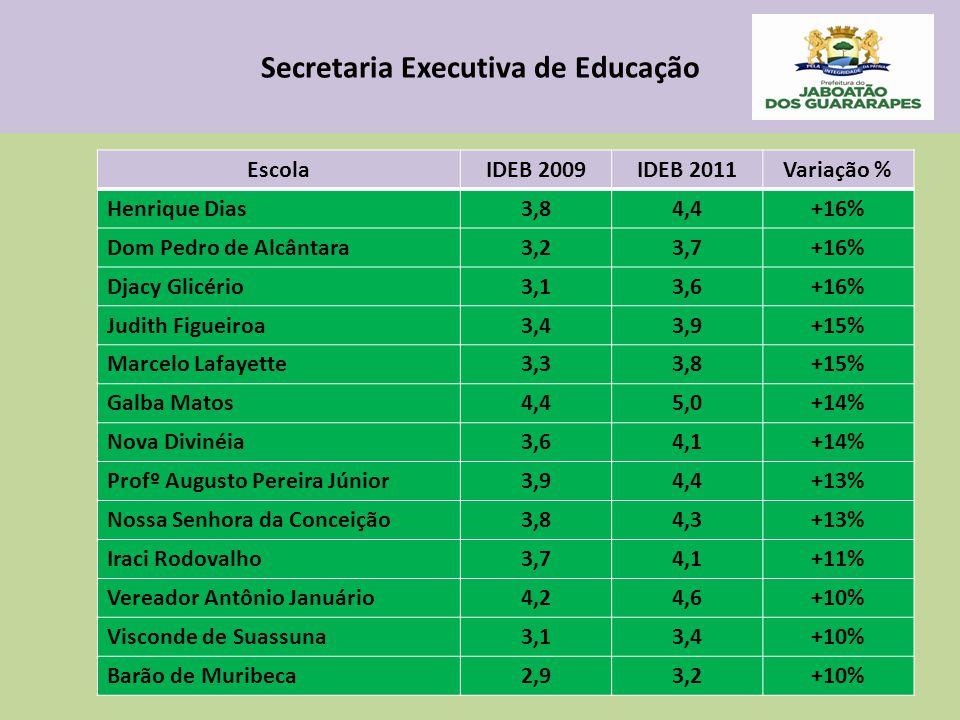 Secretaria Executiva de Educação EscolaIDEB 2009IDEB 2011Variação % Henrique Dias3,84,4+16% Dom Pedro de Alcântara3,23,7+16% Djacy Glicério3,13,6+16% Judith Figueiroa3,43,9+15% Marcelo Lafayette3,33,8+15% Galba Matos4,45,0+14% Nova Divinéia3,64,1+14% Profº Augusto Pereira Júnior3,94,4+13% Nossa Senhora da Conceição3,84,3+13% Iraci Rodovalho3,74,1+11% Vereador Antônio Januário4,24,6+10% Visconde de Suassuna3,13,4+10% Barão de Muribeca2,93,2+10%