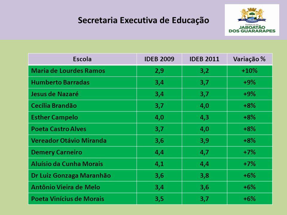 Secretaria Executiva de Educação EscolaIDEB 2009IDEB 2011Variação % Maria de Lourdes Ramos2,93,2+10% Humberto Barradas3,43,7+9% Jesus de Nazaré3,43,7+9% Cecília Brandão3,74,0+8% Esther Campelo4,04,3+8% Poeta Castro Alves3,74,0+8% Vereador Otávio Miranda3,63,9+8% Demery Carneiro4,44,7+7% Aluísio da Cunha Morais4,14,4+7% Dr Luiz Gonzaga Maranhão3,63,8+6% Antônio Vieira de Melo3,43,6+6% Poeta Vinícius de Morais3,53,7+6%