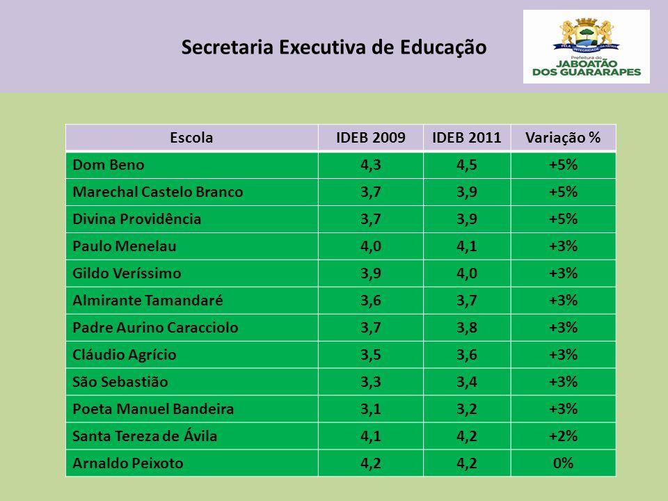 Secretaria Executiva de Educação EscolaIDEB 2009IDEB 2011Variação % Dom Beno4,34,5+5% Marechal Castelo Branco3,73,9+5% Divina Providência3,73,9+5% Paulo Menelau4,04,1+3% Gildo Veríssimo3,94,0+3% Almirante Tamandaré3,63,7+3% Padre Aurino Caracciolo3,73,8+3% Cláudio Agrício3,53,6+3% São Sebastião3,33,4+3% Poeta Manuel Bandeira3,13,2+3% Santa Tereza de Ávila4,14,2+2% Arnaldo Peixoto4,2 0%