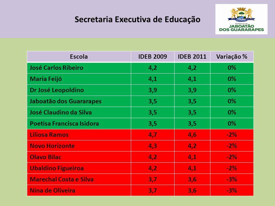 Secretaria Executiva de Educação EscolaIDEB 2009IDEB 2011Variação % José Carlos Ribeiro4,2 0% Maria Feijó4,1 0% Dr José Leopoldino3,9 0% Jaboatão dos Guararapes3,5 0% José Claudino da Silva3,5 0% Poetisa Francisca Isidora3,5 0% Liliosa Ramos4,74,6-2% Novo Horizonte4,34,2-2% Olavo Bilac4,24,1-2% Ubaldino Figueiroa4,24,1-2% Marechal Costa e Silva3,73,6-3% Nina de Oliveira3,73,6-3%