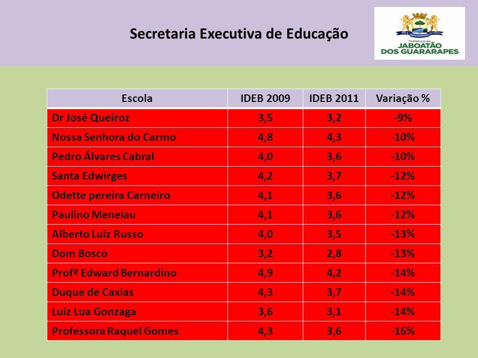 Secretaria Executiva de Educação EscolaIDEB 2009IDEB 2011Variação % Dr José Queiroz3,53,2-9% Nossa Senhora do Carmo4,84,3-10% Pedro Álvares Cabral4,03,6-10% Santa Edwirges4,23,7-12% Odette pereira Carneiro4,13,6-12% Paulino Menelau4,13,6-12% Alberto Luiz Russo4,03,5-13% Dom Bosco3,22,8-13% Profº Edward Bernardino4,94,2-14% Duque de Caxias4,33,7-14% Luiz Lua Gonzaga3,63,1-14% Professora Raquel Gomes4,33,6-16%