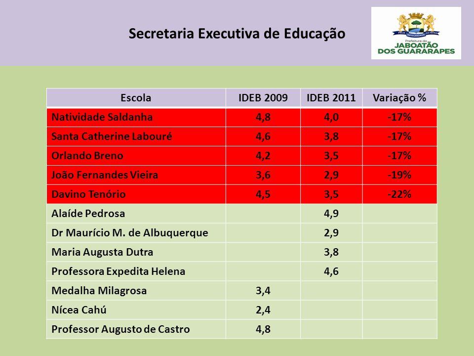 Secretaria Executiva de Educação EscolaIDEB 2009IDEB 2011Variação % Natividade Saldanha4,84,0-17% Santa Catherine Labouré4,63,8-17% Orlando Breno4,23,5-17% João Fernandes Vieira3,62,9-19% Davino Tenório4,53,5-22% Alaíde Pedrosa4,9 Dr Maurício M.