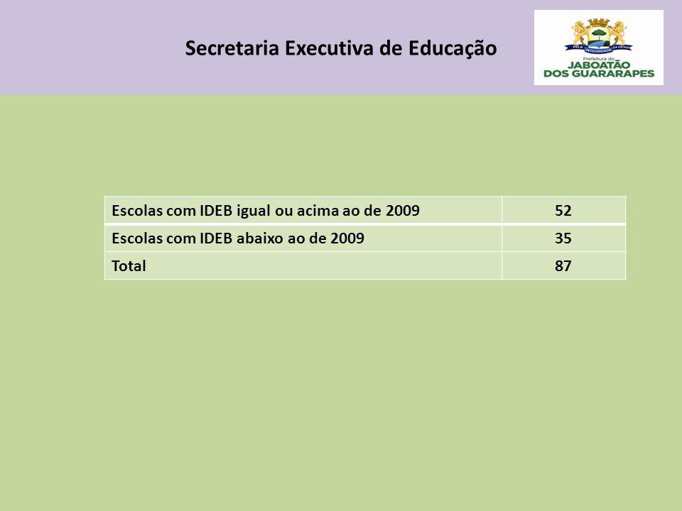 Secretaria Executiva de Educação Escolas com IDEB igual ou acima ao de 200952 Escolas com IDEB abaixo ao de 200935 Total87