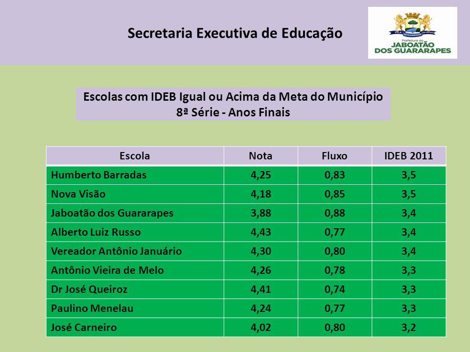 Secretaria Executiva de Educação EscolaIDEB 2009IDEB 2011Variação % Secretaria Executiva de Educação Escolas com IDEB Igual ou Acima da Meta do Municí