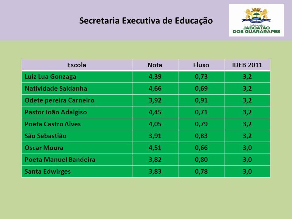 Secretaria Executiva de Educação EscolaNotaFluxoIDEB 2011 Luiz Lua Gonzaga4,390,733,2 Natividade Saldanha4,660,693,2 Odete pereira Carneiro3,920,913,2