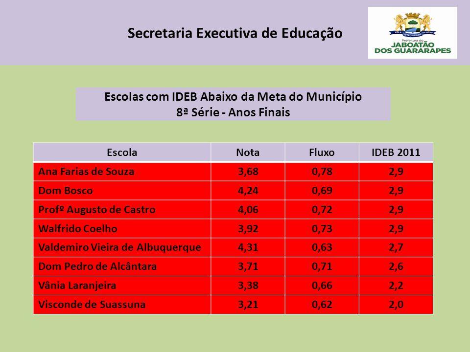 Secretaria Executiva de Educação EscolaNotaFluxoIDEB 2011 Ana Farias de Souza3,680,782,9 Dom Bosco4,240,692,9 Profº Augusto de Castro4,060,722,9 Walfr