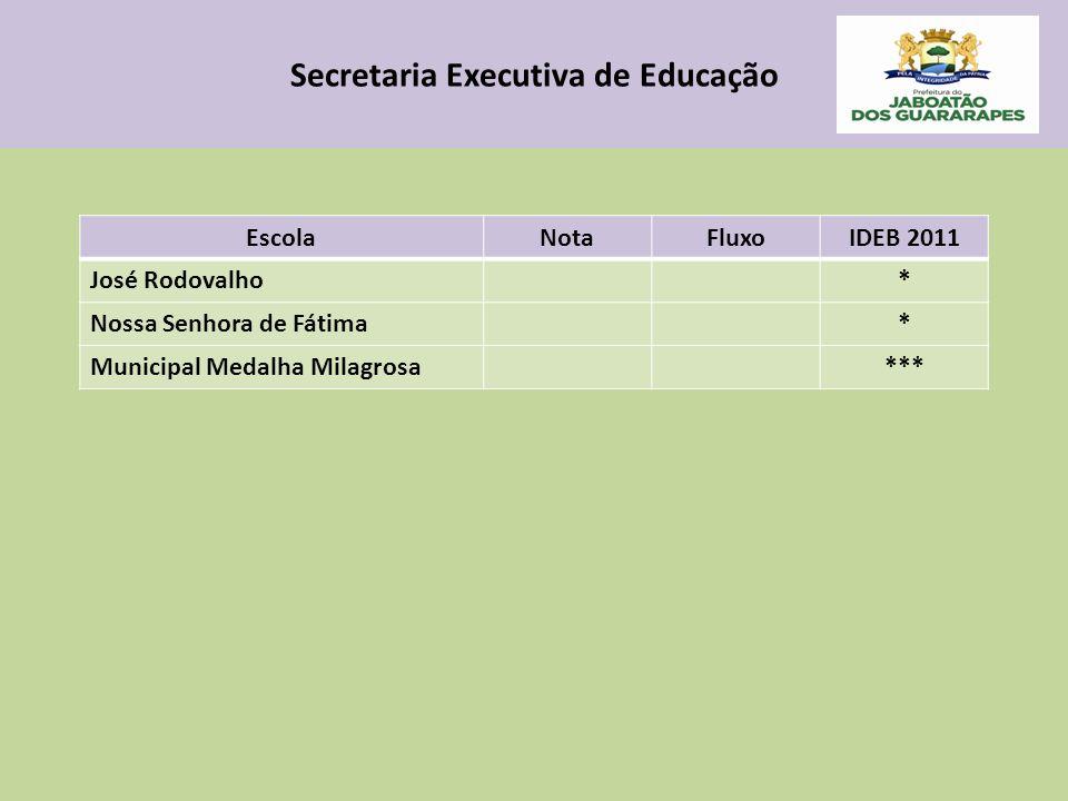 Secretaria Executiva de Educação EscolaNotaFluxoIDEB 2011 José Rodovalho* Nossa Senhora de Fátima* Municipal Medalha Milagrosa***