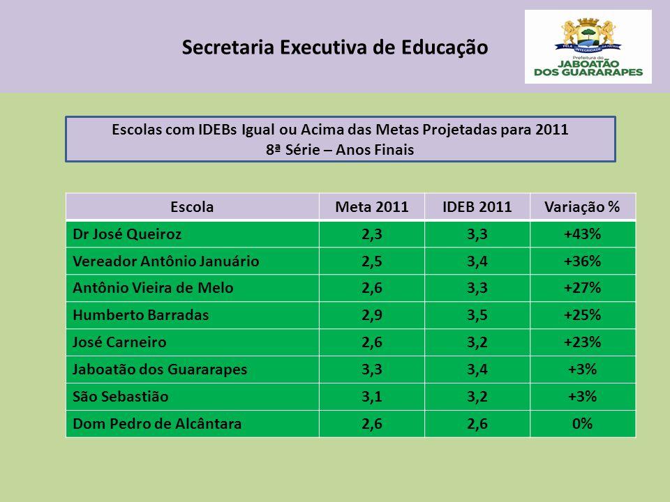 Secretaria Executiva de Educação EscolaMeta 2011IDEB 2011Variação % Dr José Queiroz2,33,3+43% Vereador Antônio Januário2,53,4+36% Antônio Vieira de Melo2,63,3+27% Humberto Barradas2,93,5+25% José Carneiro2,63,2+23% Jaboatão dos Guararapes3,33,4+3% São Sebastião3,13,2+3% Dom Pedro de Alcântara2,6 0% Escolas com IDEBs Igual ou Acima das Metas Projetadas para 2011 8ª Série – Anos Finais