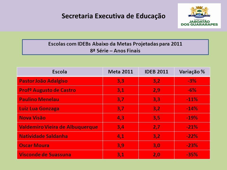 Secretaria Executiva de Educação EscolaMeta 2011IDEB 2011Variação % Pastor João Adalgiso3,33,2-3% Profº Augusto de Castro3,12,9-6% Paulino Menelau3,73,3-11% Luiz Lua Gonzaga3,73,2-14% Nova Visão4,33,5-19% Valdemiro Vieira de Albuquerque3,42,7-21% Natividade Saldanha4,13,2-22% Oscar Moura3,93,0-23% Visconde de Suassuna3,12,0-35% Escolas com IDEBs Abaixo da Metas Projetadas para 2011 8ª Série – Anos Finais