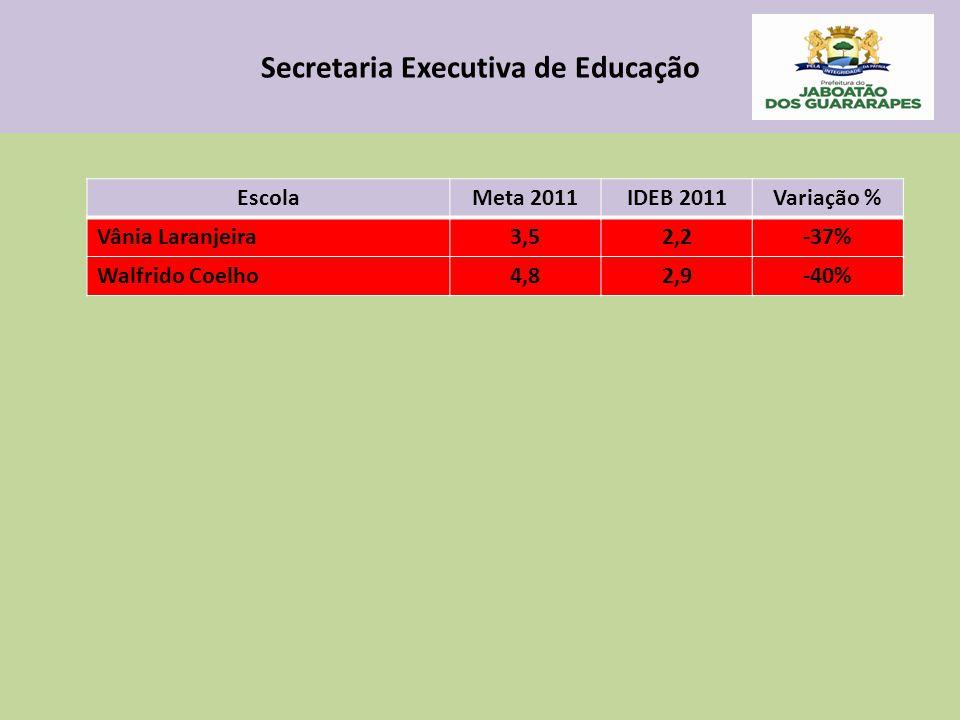 Secretaria Executiva de Educação EscolaMeta 2011IDEB 2011Variação % Vânia Laranjeira3,52,2-37% Walfrido Coelho4,82,9-40%