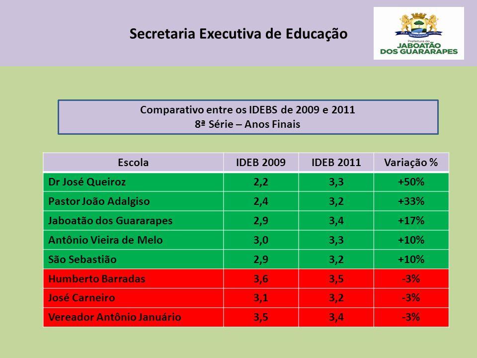 Secretaria Executiva de Educação EscolaIDEB 2009IDEB 2011Variação % Dr José Queiroz2,23,3+50% Pastor João Adalgiso2,43,2+33% Jaboatão dos Guararapes2,93,4+17% Antônio Vieira de Melo3,03,3+10% São Sebastião2,93,2+10% Humberto Barradas3,63,5-3% José Carneiro3,13,2-3% Vereador Antônio Januário3,53,4-3% Comparativo entre os IDEBS de 2009 e 2011 8ª Série – Anos Finais