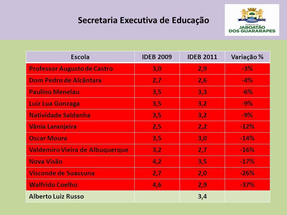 Secretaria Executiva de Educação EscolaIDEB 2009IDEB 2011Variação % Professor Augusto de Castro3,02,9-3% Dom Pedro de Alcântara2,72,6-4% Paulino Menelau3,53,3-6% Luiz Lua Gonzaga3,53,2-9% Natividade Saldanha3,53,2-9% Vânia Laranjeira2,52,2-12% Oscar Moura3,53,0-14% Valdemiro Vieira de Albuquerque3,22,7-16% Nova Visão4,23,5-17% Visconde de Suassuna2,72,0-26% Walfrido Coelho4,62,9-37% Alberto Luiz Russo3,4