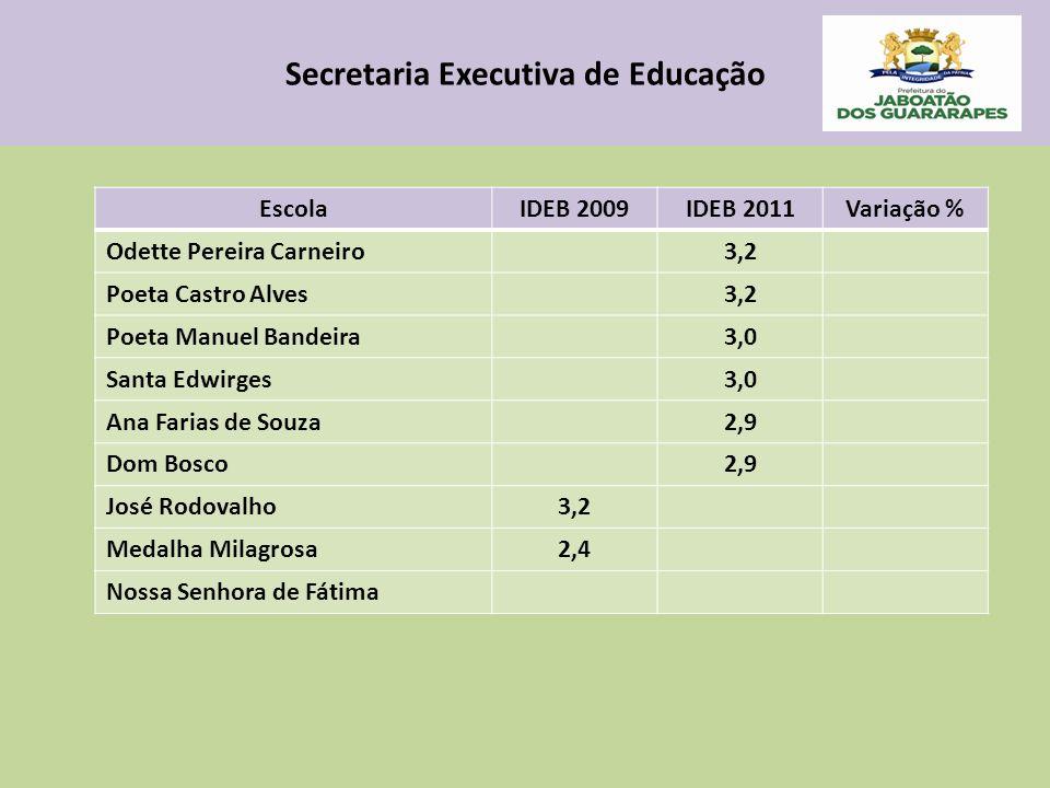 Secretaria Executiva de Educação EscolaIDEB 2009IDEB 2011Variação % Odette Pereira Carneiro3,2 Poeta Castro Alves3,2 Poeta Manuel Bandeira3,0 Santa Ed