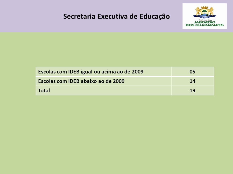 Secretaria Executiva de Educação Escolas com IDEB igual ou acima ao de 200905 Escolas com IDEB abaixo ao de 200914 Total19