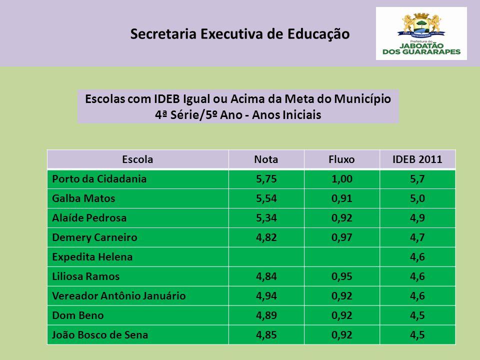 Secretaria Executiva de Educação Escolas com IDEB Igual ou Acima da Meta do Município 4ª Série/5º Ano - Anos Iniciais EscolaNotaFluxoIDEB 2011 Porto d