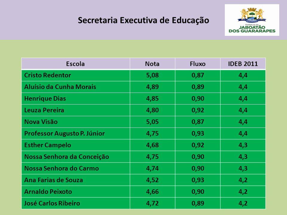 Secretaria Executiva de Educação EscolaNotaFluxoIDEB 2011 Cristo Redentor5,080,874,4 Aluísio da Cunha Morais4,890,894,4 Henrique Dias4,850,904,4 Leuza Pereira4,800,924,4 Nova Visão5,050,874,4 Professor Augusto P.