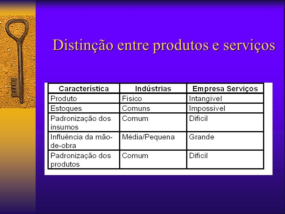 Distinção entre produtos e serviços