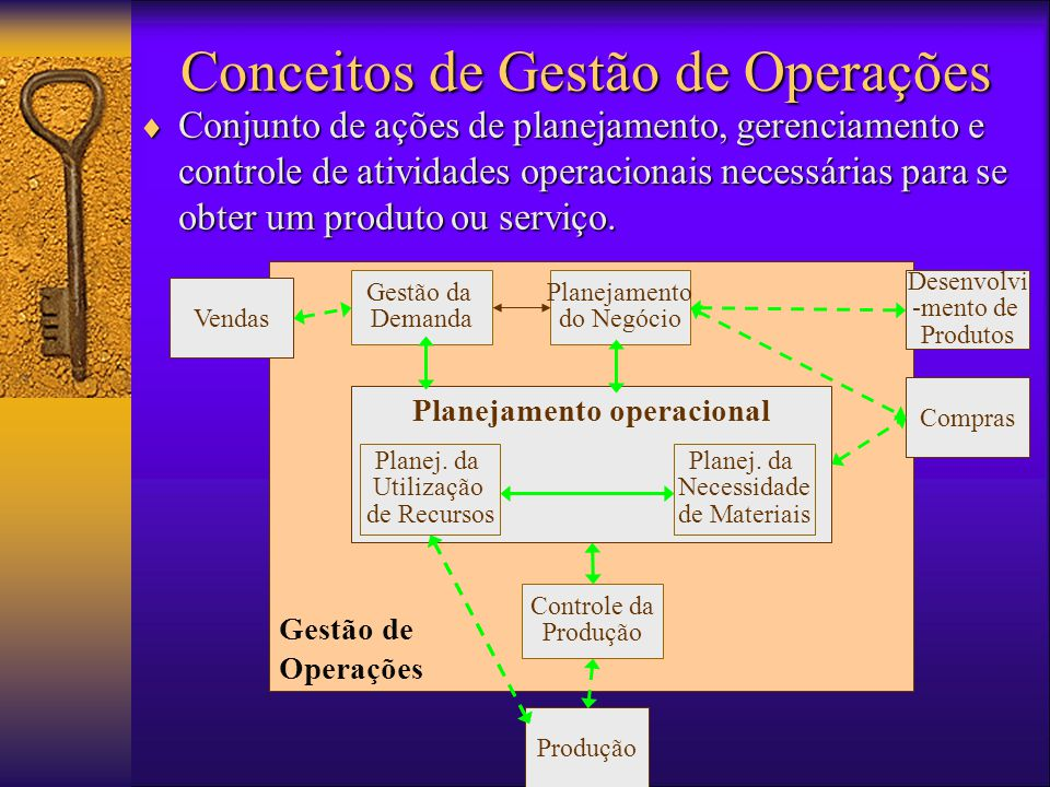 Conceitos de Gestão de Operações  Conjunto de ações de planejamento, gerenciamento e controle de atividades operacionais necessárias para se obter um produto ou serviço.