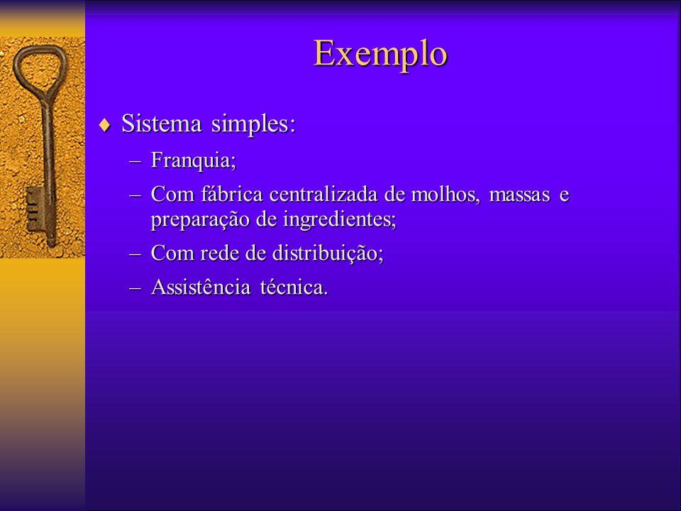  Sistema simples: –Franquia; –Com fábrica centralizada de molhos, massas e preparação de ingredientes; –Com rede de distribuição; –Assistência técnica.