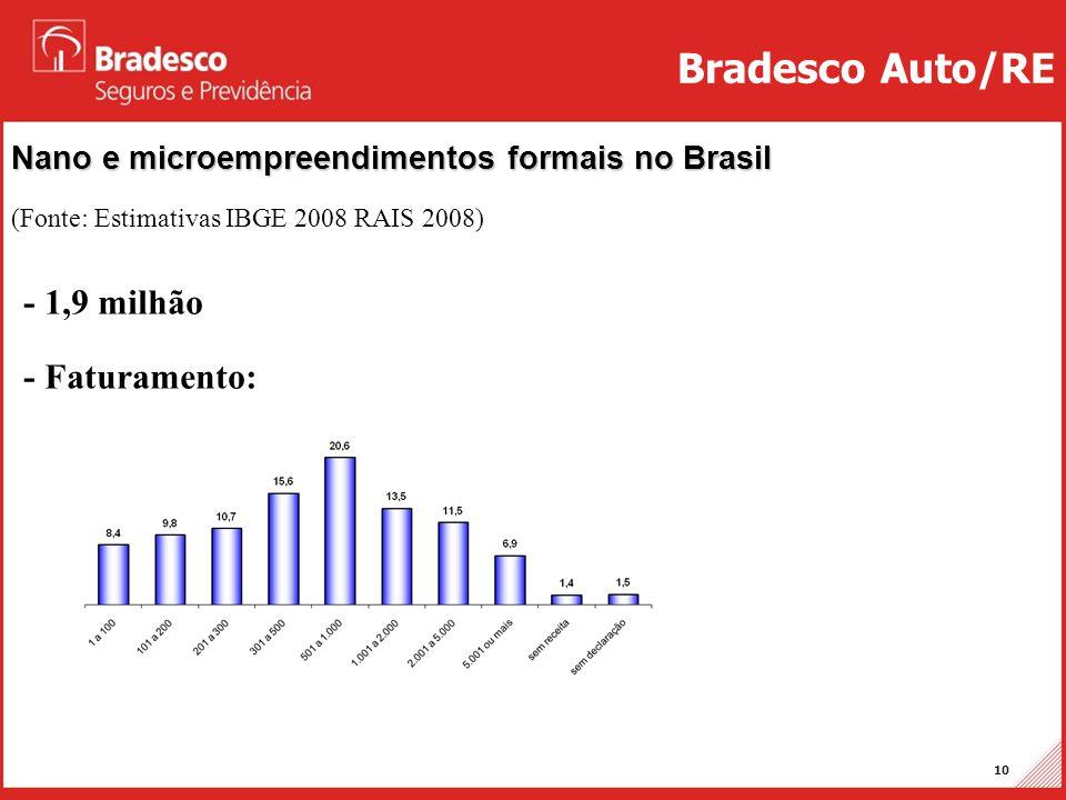 Projetos Auto/RE 10 Nano e microempreendimentos formais no Brasil (Fonte: Estimativas IBGE 2008 RAIS 2008) Bradesco Auto/RE - 1,9 milhão - Faturamento
