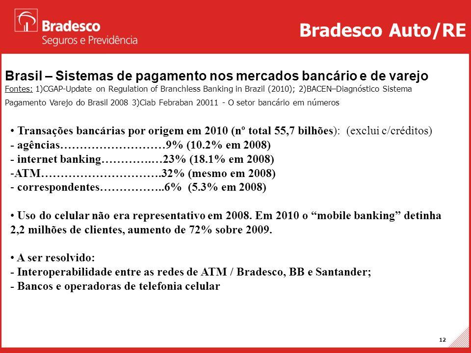 Projetos Auto/RE 12 Brasil – Sistemas de pagamento nos mercados bancário e de varejo Fontes: 1)CGAP-Update on Regulation of Branchless Banking in Braz