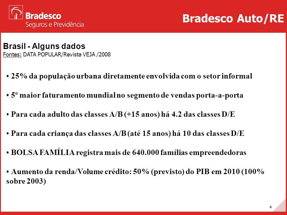 Projetos Auto/RE 6 Brasil - Alguns dados Fontes: DATA POPULAR/Revista VEJA /2008 Bradesco Auto/RE • 25% da população urbana diretamente envolvida com