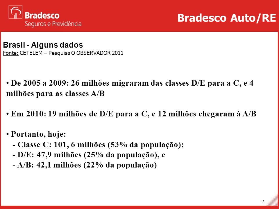 Projetos Auto/RE 8 Brasil - Alguns dados Fonte: CETELEM – Pesquisa O OBSERVADOR 2011 Bradesco Auto/RE RENDA MÉDIA FAMILIAR (RMF): CRITÉRIO BRASIL (ABEP/Assoc.