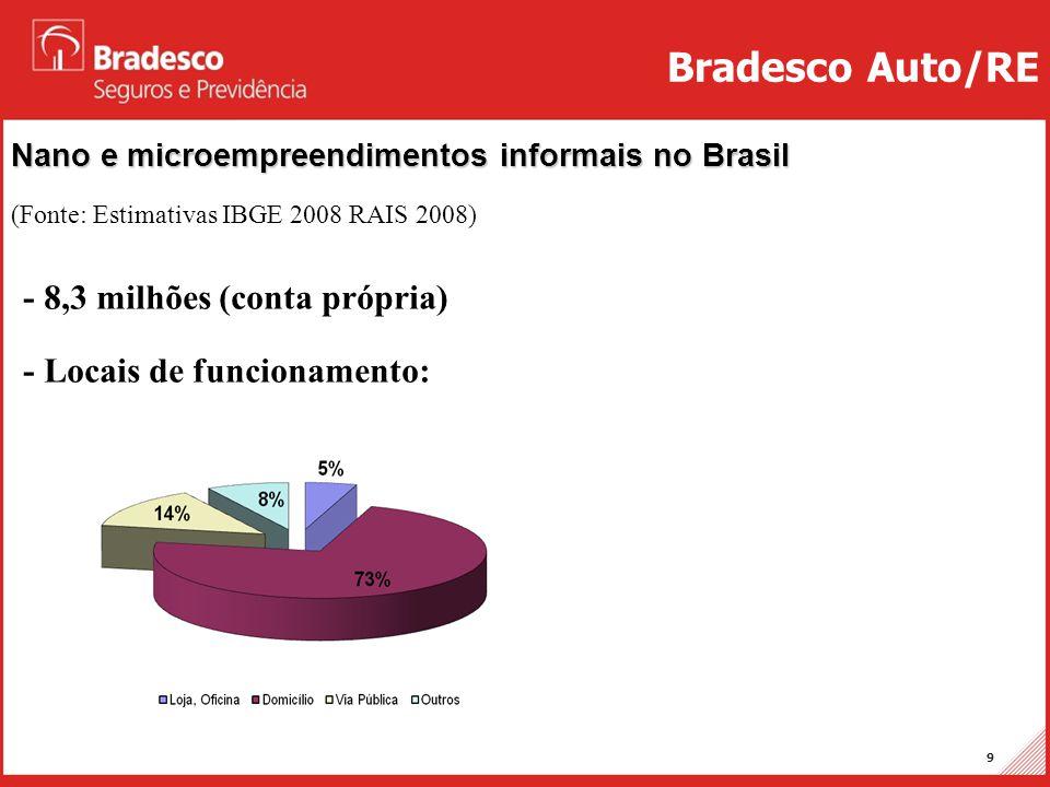 Projetos Auto/RE 9 Nano e microempreendimentos informais no Brasil (Fonte: Estimativas IBGE 2008 RAIS 2008) Bradesco Auto/RE - 8,3 milhões (conta próp
