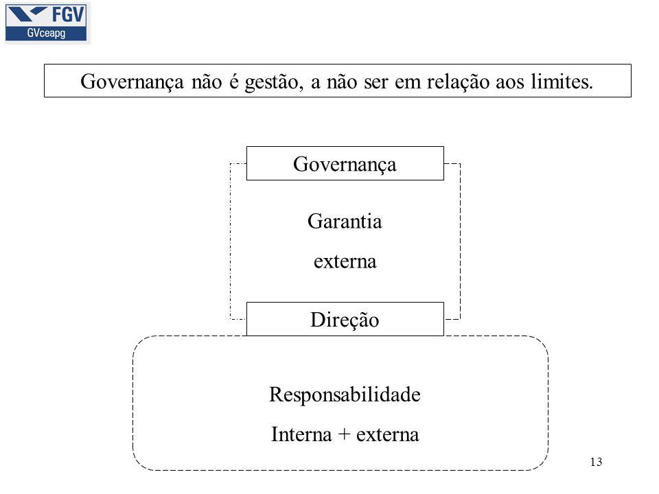 13 Governança não é gestão, a não ser em relação aos limites. Governança Direção Responsabilidade Interna + externa Garantia externa
